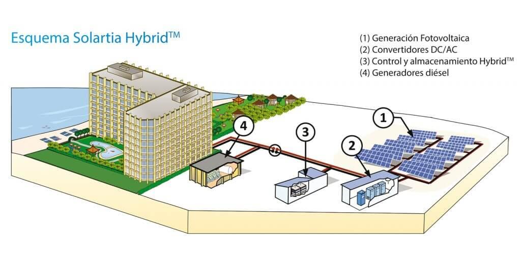Solartia Hybrid. Microrredes híbridas. Hybrid Micro-grids