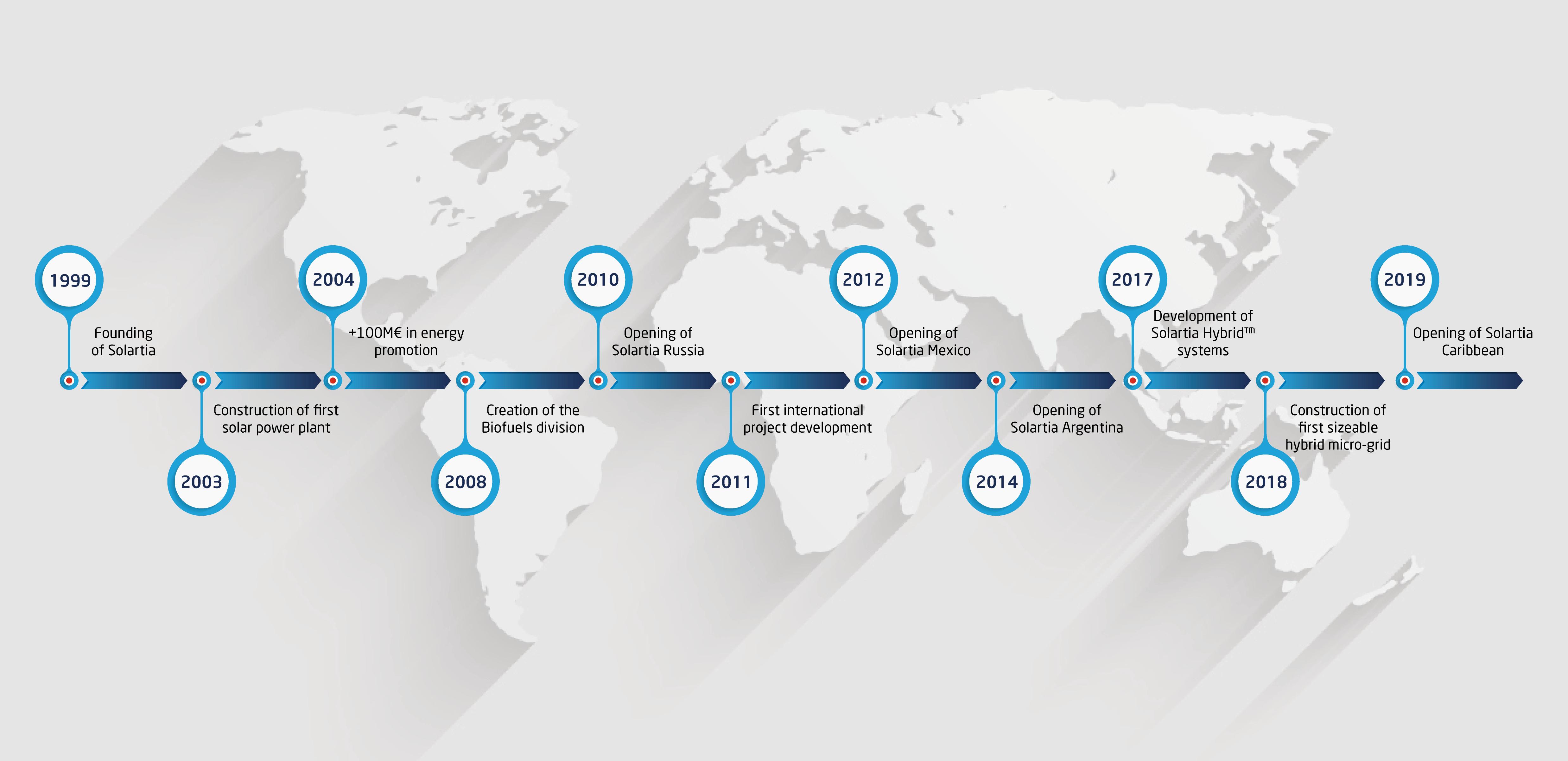 Solartia Timeline. History