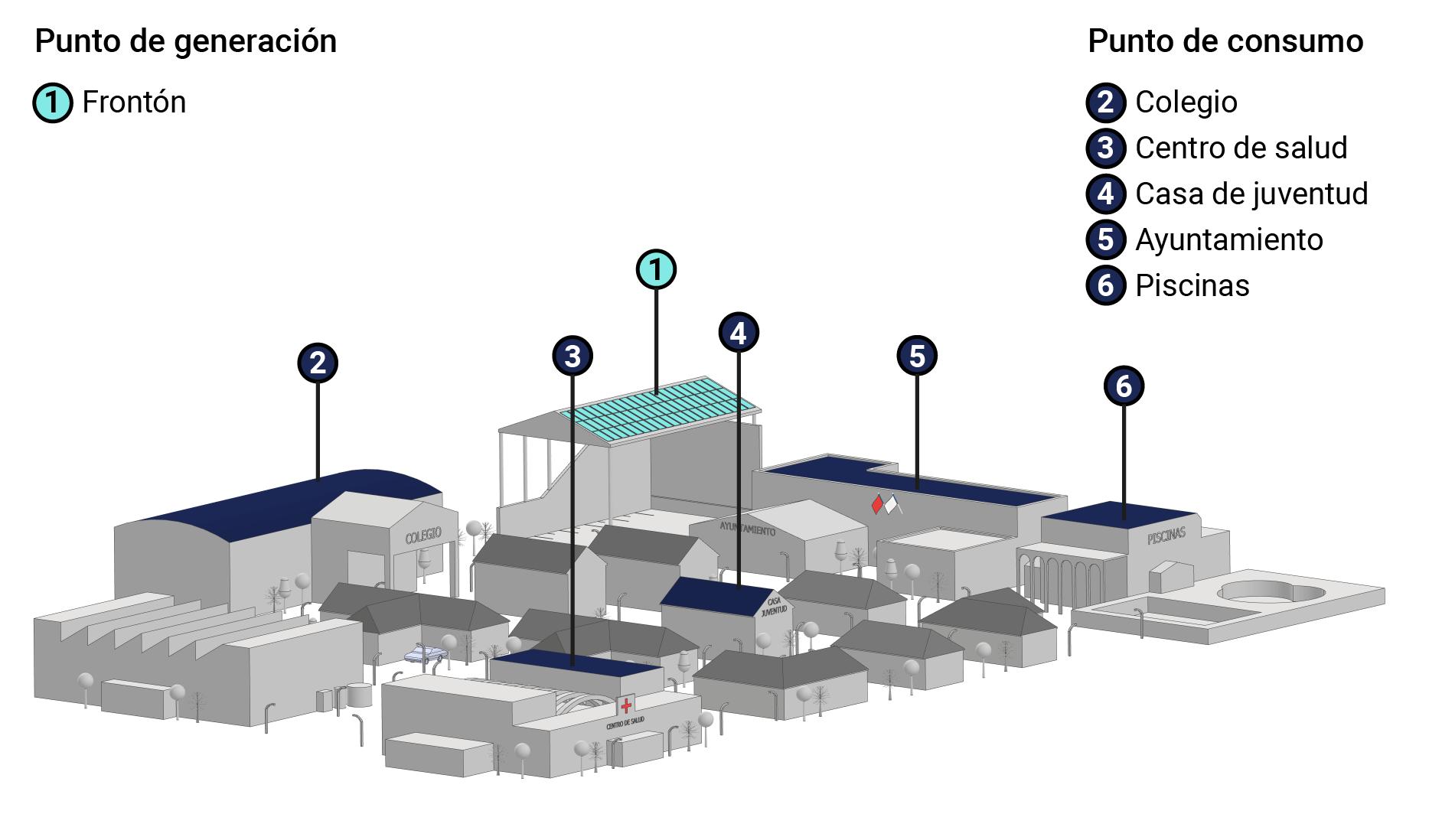 Pueblo ejemplo Autoconsumo Fotovoltaico Colectivo